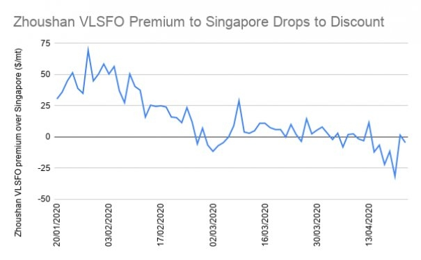 S&B ANALYSIS: Zhoushan's VLSFO Discount Could Win it Market Share From Singapore