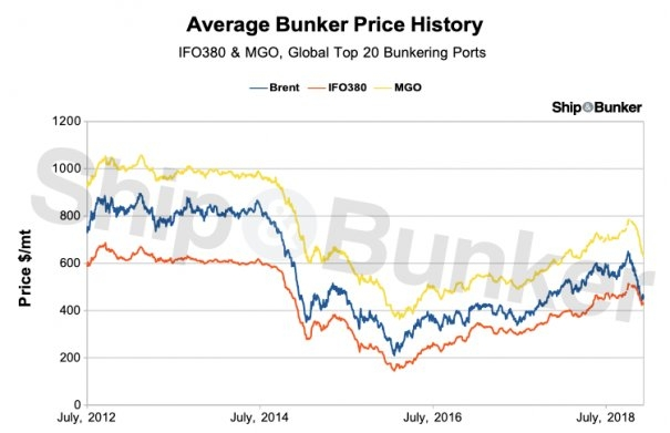 Bunker Prices Unusually High Relative to Crude as HFO Discount to Brent Disappears