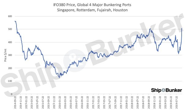 HSFO Prices in Key Bunker Ports Bounce from 2-Year Low to 5-Year High