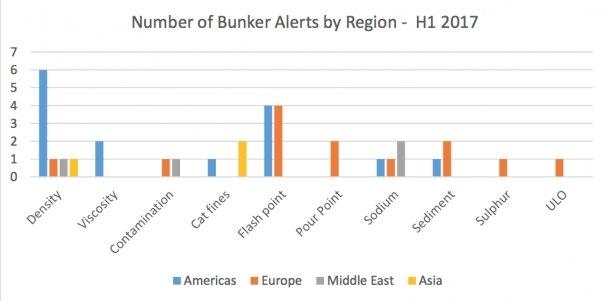 Be Alerted !! A Review of Veritas Petroleum Services Bunker Alerts (H1-2017)