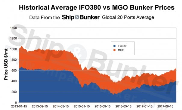 Bunker Prices at Their Highest in Over 3 Years, Up 175% in 2 Years