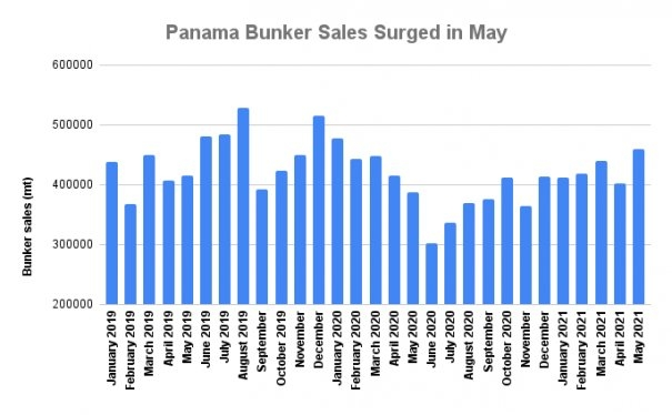 Panama Bunker Demand Gains 18.9% to 16-Month High