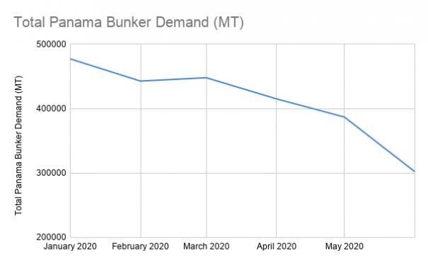 Panama Bunker Demand Drops Sharply in June on Intense US Gulf Competition