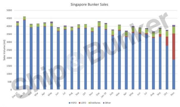 Singapore: HSFO Still Most Popular Marine Fuel in November
