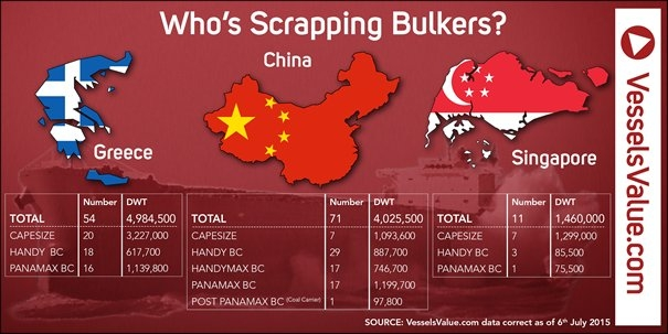Industry Insight: Singapore, China, Greece Lead Bulker Scrapping Surge