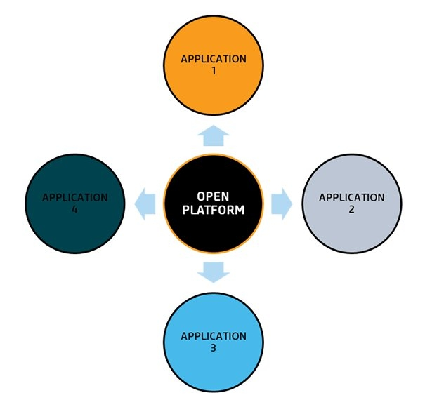 "Industry Insight: Dawn of the ""Open Platform"" – Standardisation in Gathering Big Data"