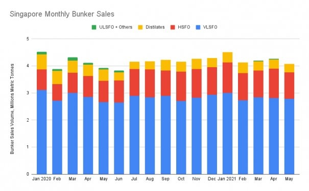 S&B ANALYSIS: Singapore Bunker Volumes Slip to Lowest Since June 2020