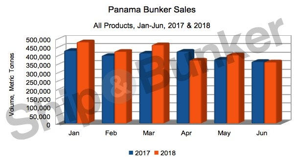 MGO Sales Shine as Panama H1 Bunker Sales Rise 3.8% [GRAPH]