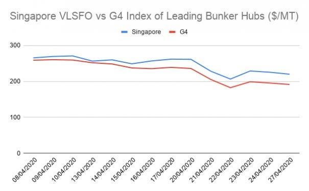 Hin Leong Fallout Leaves Singapore Bunker Margins Rising Despite Pandemic Effect