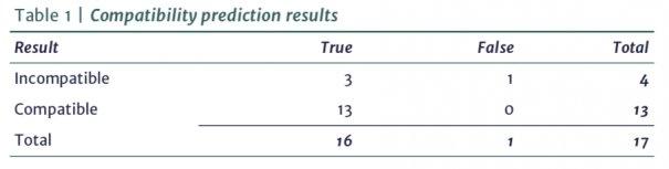 Integr8: Predicting Compatibility of VLSFO Fuels