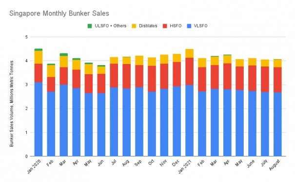 S&B ANALYSIS: Singapore August Bunker Sales Lose 2.3% on Year