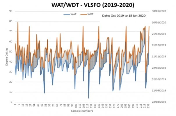 FEATURE: VLSFOs - The Concerning Fuel Management Issues So Far....