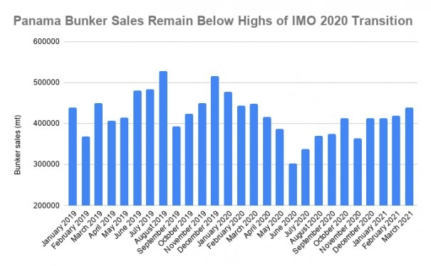 Panama Bunker Sales Jump to Highest in Year