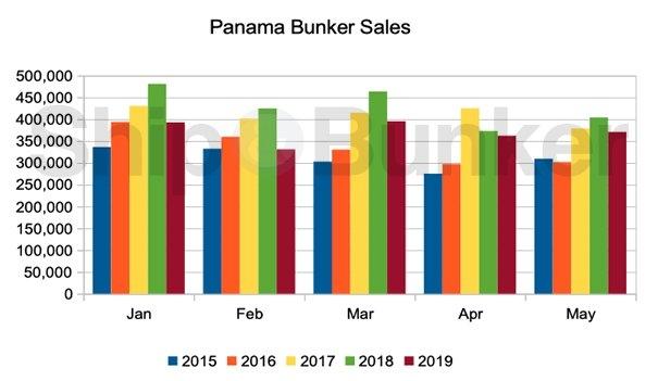 Panama Bunker Volumes Lower, but Improving