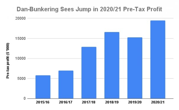 INTERVIEW: Dan-Bunkering Sees More Market Share Gains After 7.2% Volume Growth