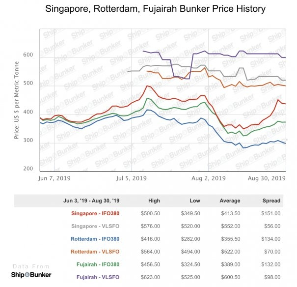 IMO2020: Rollercoaster HSFO Prices Send Singapore VLSFO Premiums Under $85/mt