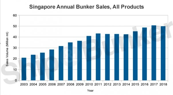 Singapore Posts Second Best Ever Annual Bunker Sales for 2018