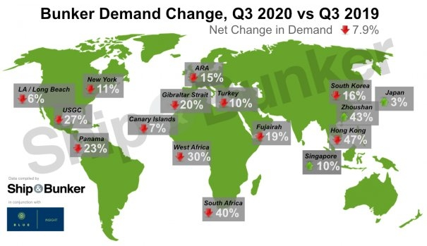 S&B MARKET SURVEY: 'Soaring Demand' Across SE Asia, But Global Q3 Bunker Hub Volumes Down 7.9% Overall