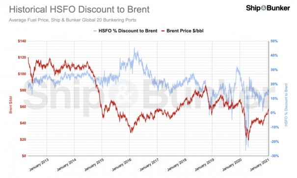 S&B ANALYSIS: Understanding the VLSFO / Brent Relationship and Bunker Price Outlook for 2021