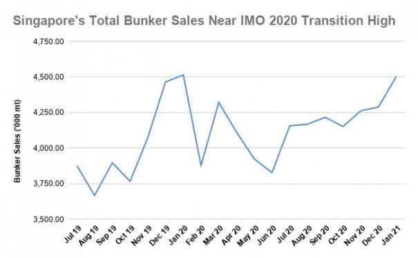 S&B ANALYSIS: Singapore Bunker Demand Kicks Off 2021 Near Highs of IMO 2020 Shift