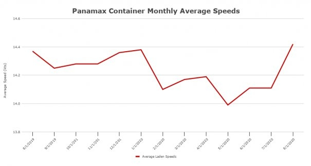 Boxship Speeds Continued to Jump in August: VesselsValue