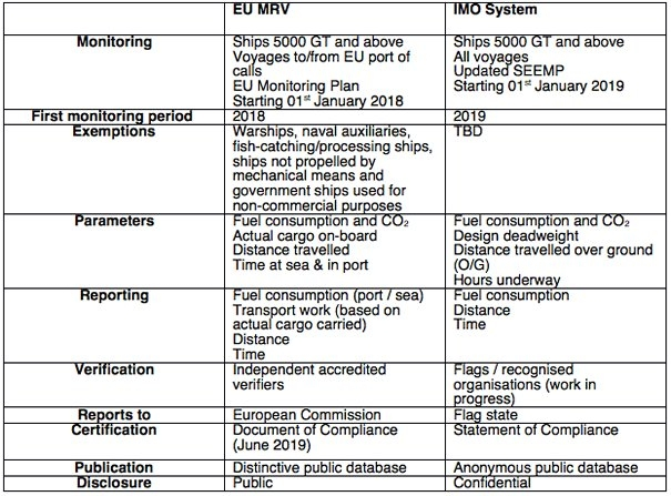 Industry Insight: Emissions Data Collection – IMO vs. EU