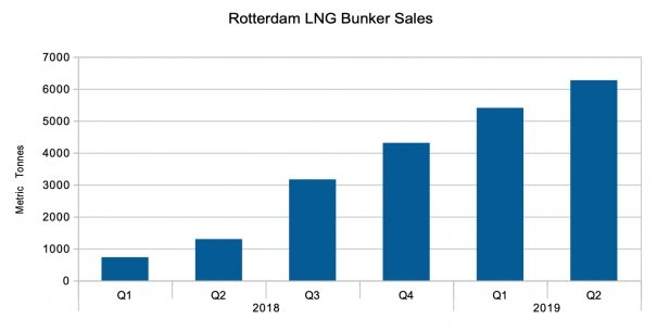 Rotterdam Posts Another Record Quarter for LNG Bunker Sales