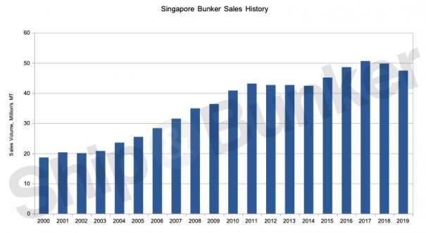 Singapore Annual Bunker Sales Drop to Four-Year Low