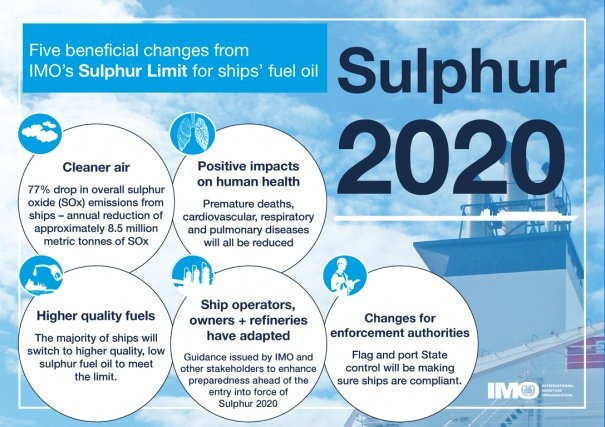 IMO Signals Smooth Transition to Sulfur Rule Change