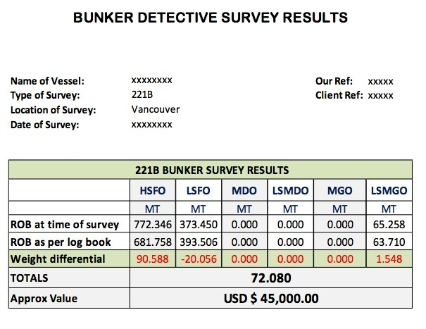 Tricks of the Bunker Trade: Magic Pipes, Concealed Bunkers, and 221B Surveys