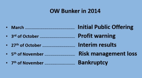 OW Bunker: How One of the World's Largest Marine Fuel Traders Went From IPO to Bankruptcy - Part 1, Founding to IPO