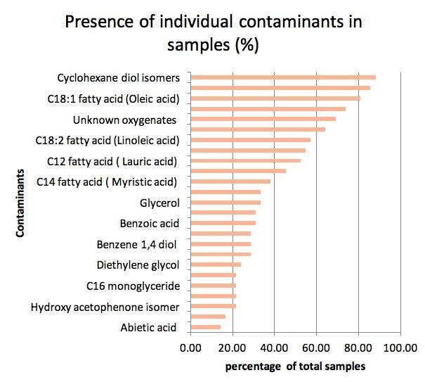 Closing the Gap – External Contamination of Marine Fuels