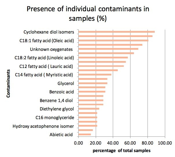 Closing the Gap – External Contamination of Marine Fuels