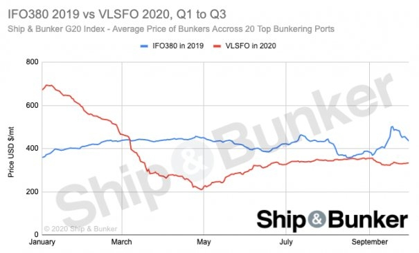 COVID vs IMO2020: Average Price Paid for Bunkers Down 10% so Far in 2020 vs 2019