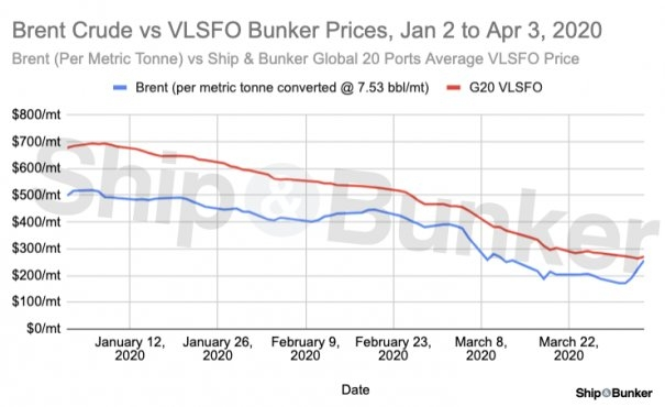Bunker Prices Stall as Crude Jumps 50%