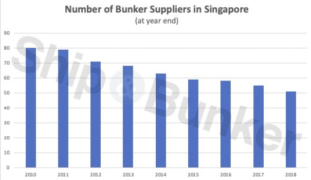 Number of Singapore Bunker Suppliers Falls to 50