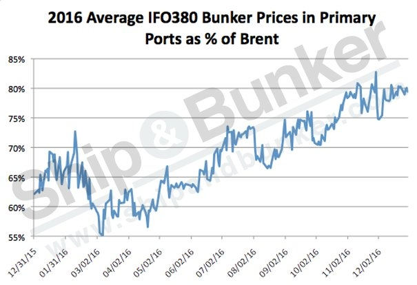 Bunker Prices at Major Bunkering Hubs Double in 2016