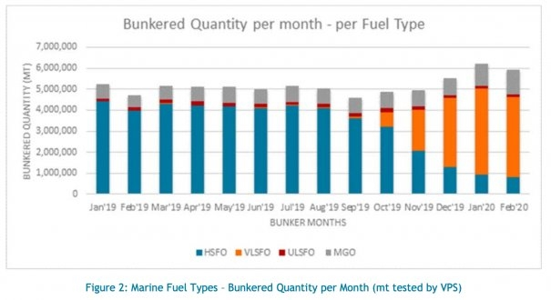 VPS: Marine Fuel Quality Update