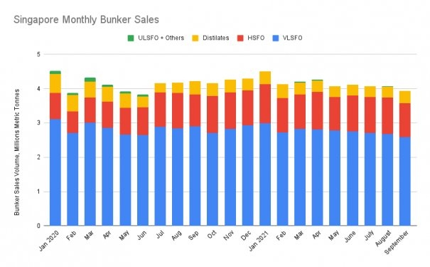 S&B ANALYSIS: Singapore September Bunker Sales Drop to 15-Month Low