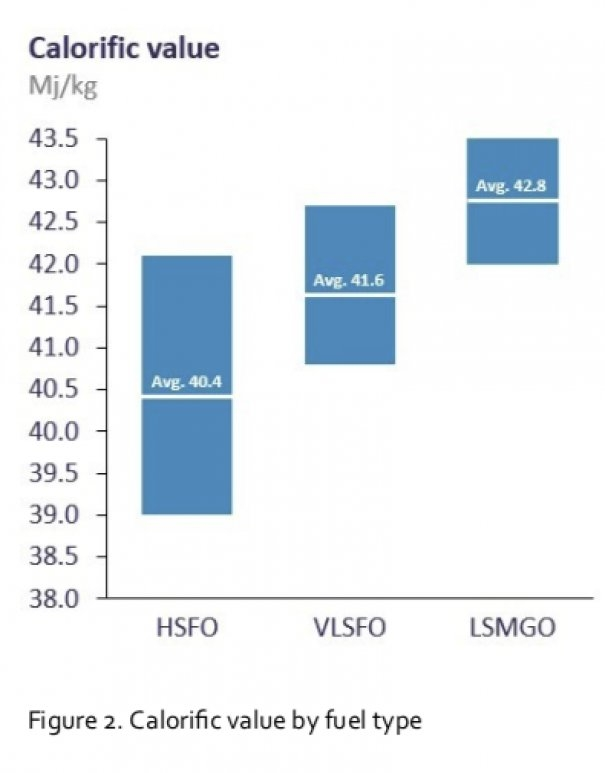 Integr8: VLSFO Calorific Value, Pour Point and Competitiveness with LSMGO