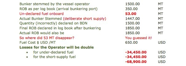 Tricks of the Bunker Trade: Double Losses for Operators from Undeclared Fuel