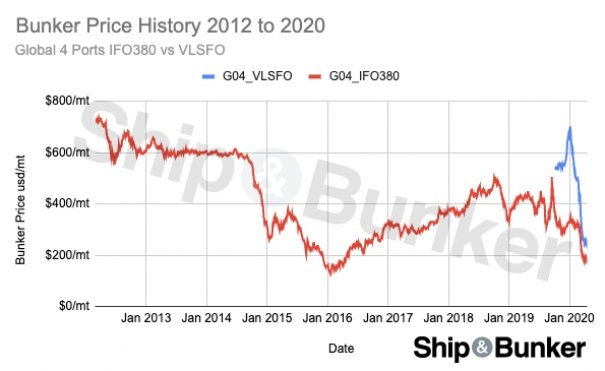 VLSFO Price Hits New Low, Bunker Costs Lowest Since 2016