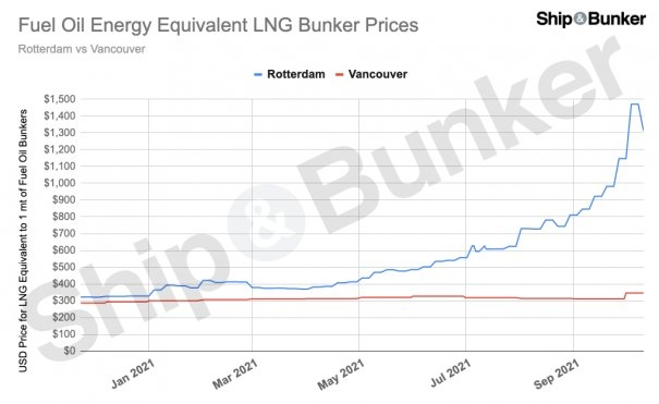 How a $1,000/MT Spread has Opened Up in Global LNG Bunker Prices