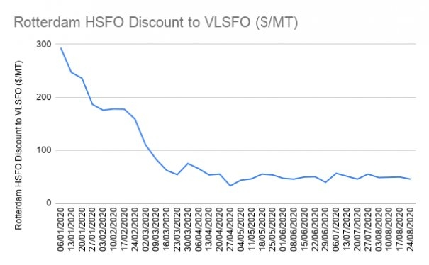 High-Sulfur Fuel Oil Prices Return to Pre-Crude Collapse Levels