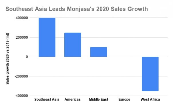 INTERVIEW: Monjasa Sees Further Volumes Growth in 2021 After Record 2020