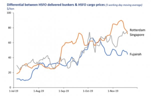 Integr8: Price Impacts on HSFO Already Well Underway; VLSFO & MGO Will be Next