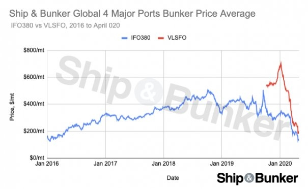 VLSFO Bunker Prices Slide to New Low