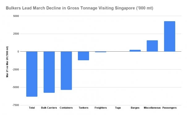 S&B Analysis: Singapore Bunker Sales Gain 1.9% Month-on-Month in March