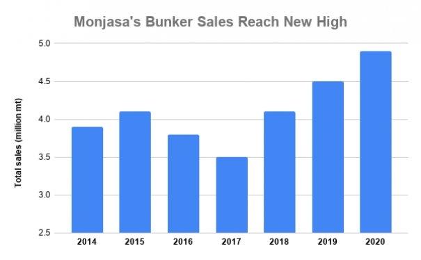 'Soaring' Singapore Demand Sees Monjasa 2020 Sales Gain 8.9% in Shrinking Global Market