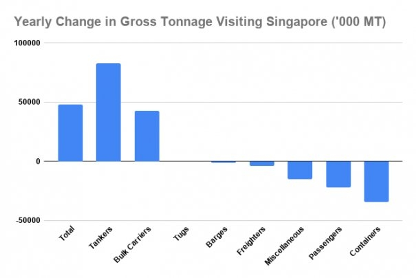 S&B ANALYSIS: Singapore's 2020 Bunker Sales Make Biggest Gain in 4 Years